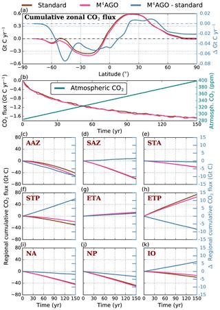 https://www.biogeosciences.net/17/1765/2020/bg-17-1765-2020-f14