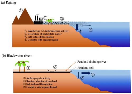 https://www.biogeosciences.net/17/1805/2020/bg-17-1805-2020-f05