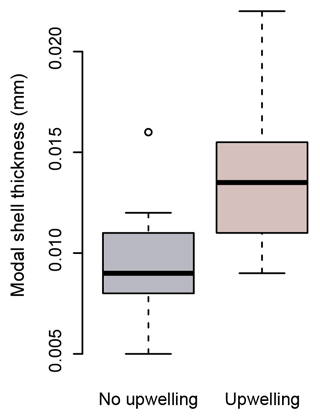 https://www.biogeosciences.net/17/1975/2020/bg-17-1975-2020-f08