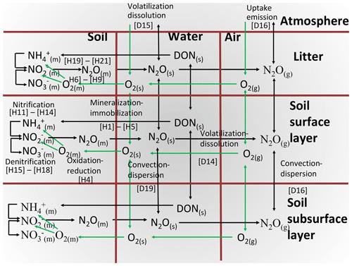https://www.biogeosciences.net/17/2021/2020/bg-17-2021-2020-f01