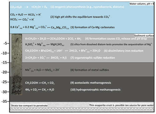 https://www.biogeosciences.net/17/2085/2020/bg-17-2085-2020-f12