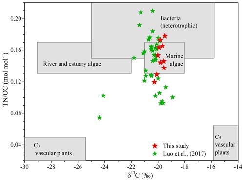 https://www.biogeosciences.net/17/2135/2020/bg-17-2135-2020-f04