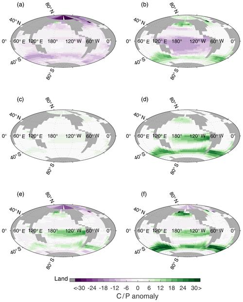 https://www.biogeosciences.net/17/2219/2020/bg-17-2219-2020-f08