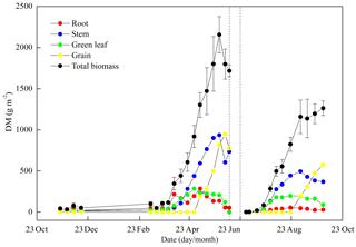 https://www.biogeosciences.net/17/2245/2020/bg-17-2245-2020-f06