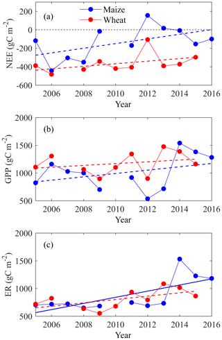https://www.biogeosciences.net/17/2245/2020/bg-17-2245-2020-f07