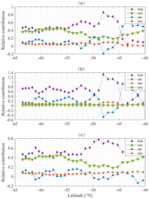 https://www.biogeosciences.net/17/2289/2020/bg-17-2289-2020-f11