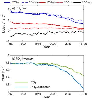 https://www.biogeosciences.net/17/231/2020/bg-17-231-2020-f11