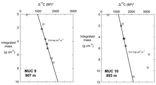 https://www.biogeosciences.net/17/2381/2020/bg-17-2381-2020-f09