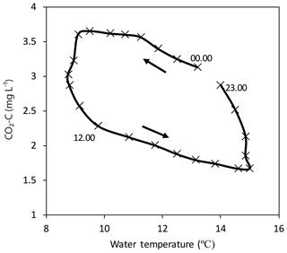 https://www.biogeosciences.net/17/2487/2020/bg-17-2487-2020-f08