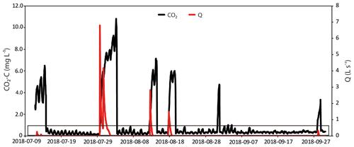 https://www.biogeosciences.net/17/2487/2020/bg-17-2487-2020-f09