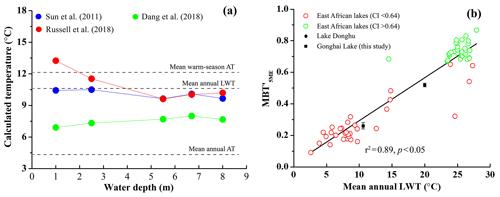 https://www.biogeosciences.net/17/2521/2020/bg-17-2521-2020-f04