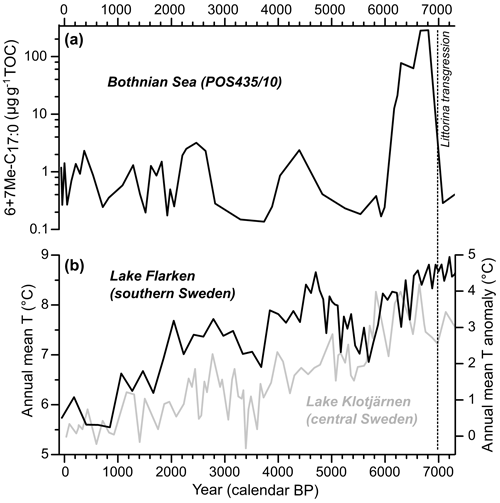 https://www.biogeosciences.net/17/2579/2020/bg-17-2579-2020-f06