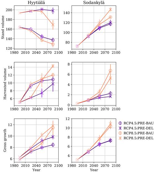 https://www.biogeosciences.net/17/2681/2020/bg-17-2681-2020-f03