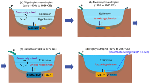 https://www.biogeosciences.net/17/2715/2020/bg-17-2715-2020-f08