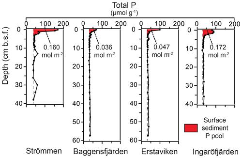 https://www.biogeosciences.net/17/2745/2020/bg-17-2745-2020-f10