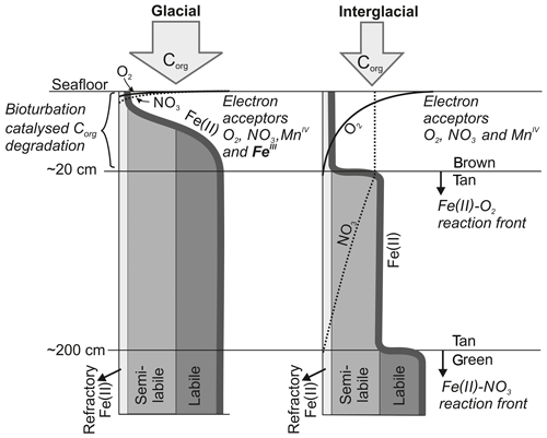 https://www.biogeosciences.net/17/2767/2020/bg-17-2767-2020-f02