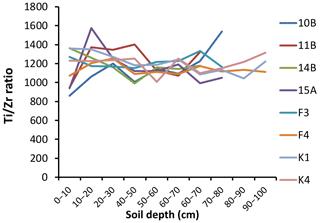 https://www.biogeosciences.net/17/281/2020/bg-17-281-2020-f02