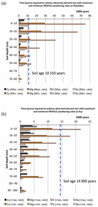 https://www.biogeosciences.net/17/281/2020/bg-17-281-2020-f07
