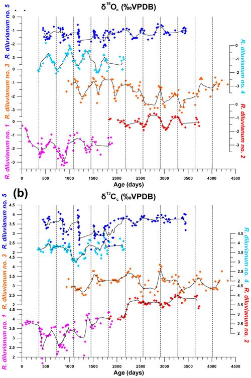 https://www.biogeosciences.net/17/2897/2020/bg-17-2897-2020-f06