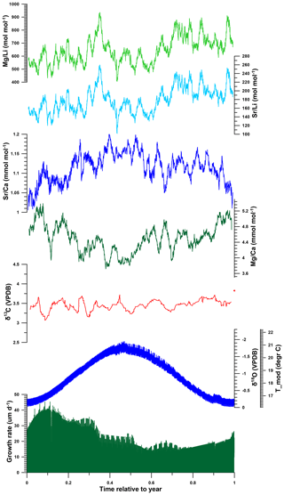https://www.biogeosciences.net/17/2897/2020/bg-17-2897-2020-f09