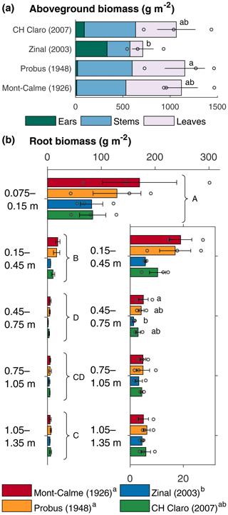 https://www.biogeosciences.net/17/2971/2020/bg-17-2971-2020-f01