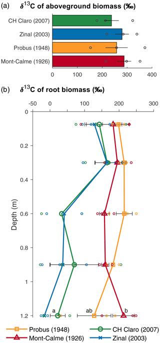 https://www.biogeosciences.net/17/2971/2020/bg-17-2971-2020-f02
