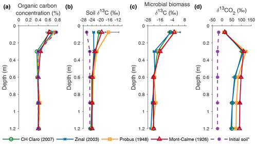 https://www.biogeosciences.net/17/2971/2020/bg-17-2971-2020-f03