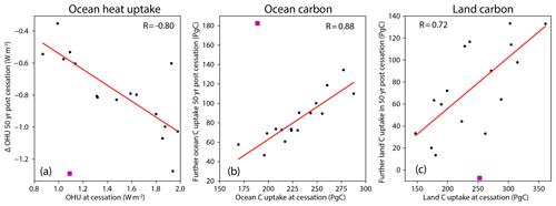 https://www.biogeosciences.net/17/2987/2020/bg-17-2987-2020-f09