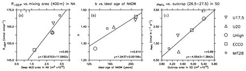 https://www.biogeosciences.net/17/3057/2020/bg-17-3057-2020-f06