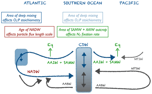 https://www.biogeosciences.net/17/3057/2020/bg-17-3057-2020-f13