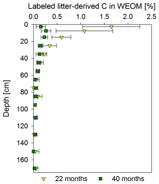 https://www.biogeosciences.net/17/3099/2020/bg-17-3099-2020-f07