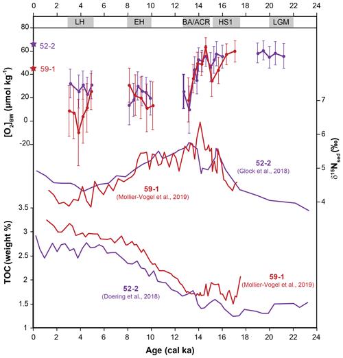 https://www.biogeosciences.net/17/3165/2020/bg-17-3165-2020-f07