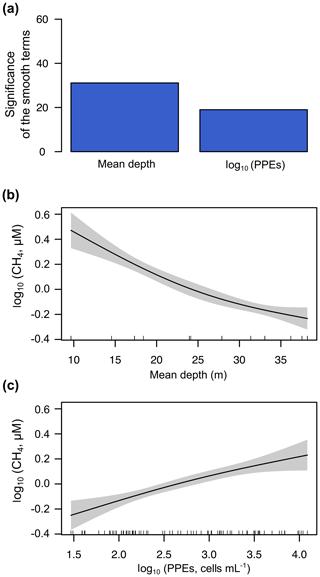 https://www.biogeosciences.net/17/3223/2020/bg-17-3223-2020-f10