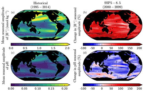 https://www.biogeosciences.net/17/3439/2020/bg-17-3439-2020-f10