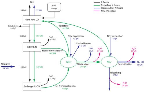 https://www.biogeosciences.net/17/3511/2020/bg-17-3511-2020-f01