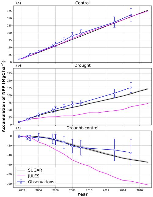 https://www.biogeosciences.net/17/3589/2020/bg-17-3589-2020-f05