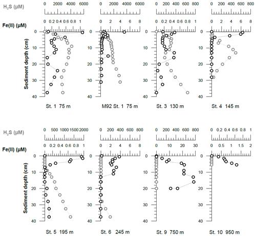https://www.biogeosciences.net/17/3685/2020/bg-17-3685-2020-f04