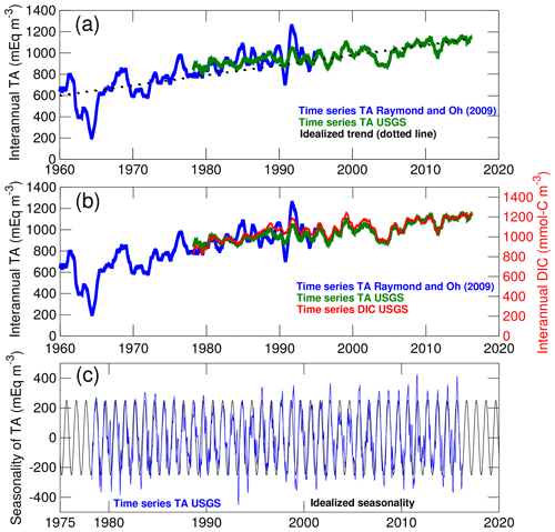 https://www.biogeosciences.net/17/3779/2020/bg-17-3779-2020-f03