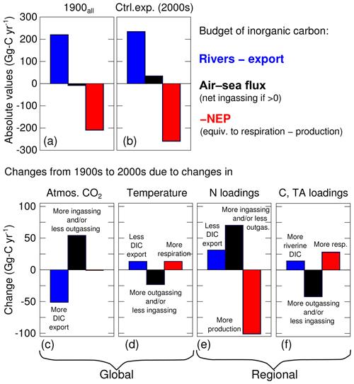 https://www.biogeosciences.net/17/3779/2020/bg-17-3779-2020-f07