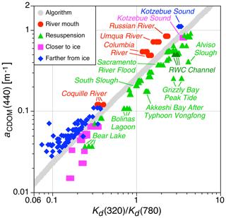 https://www.biogeosciences.net/17/475/2020/bg-17-475-2020-f05