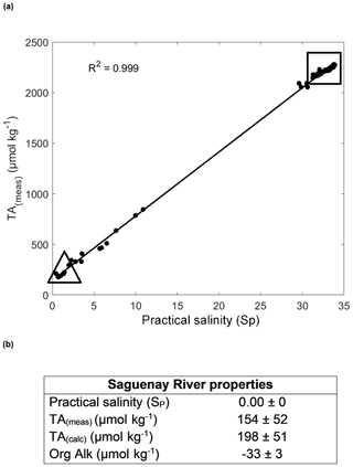 https://www.biogeosciences.net/17/547/2020/bg-17-547-2020-f02