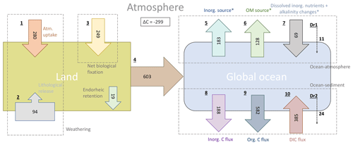 https://www.biogeosciences.net/17/55/2020/bg-17-55-2020-f09