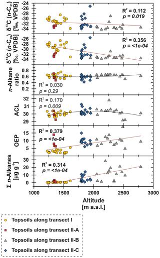 https://www.biogeosciences.net/17/567/2020/bg-17-567-2020-f07