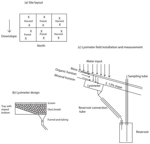 https://www.biogeosciences.net/17/581/2020/bg-17-581-2020-f01