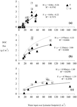 https://www.biogeosciences.net/17/581/2020/bg-17-581-2020-f04