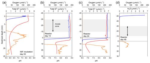 https://www.biogeosciences.net/17/597/2020/bg-17-597-2020-f02